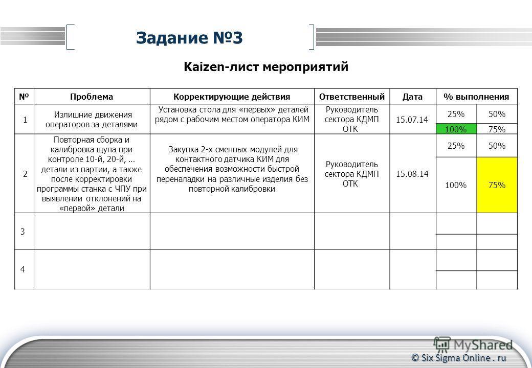 © Six Sigma Online. ru Задание 3 Kaizen-лист мероприятий Проблема Корректирующие действия ОтветственныйДата% выполнения 1 Излишние движения операторов за деталями Установка стола для «первых» деталей рядом с рабочим местом оператора КИМ Руководитель