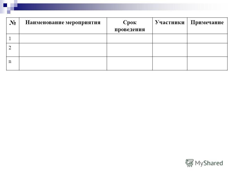 Наименование мероприятия Срок проведения Участники Примечание 1 2 n