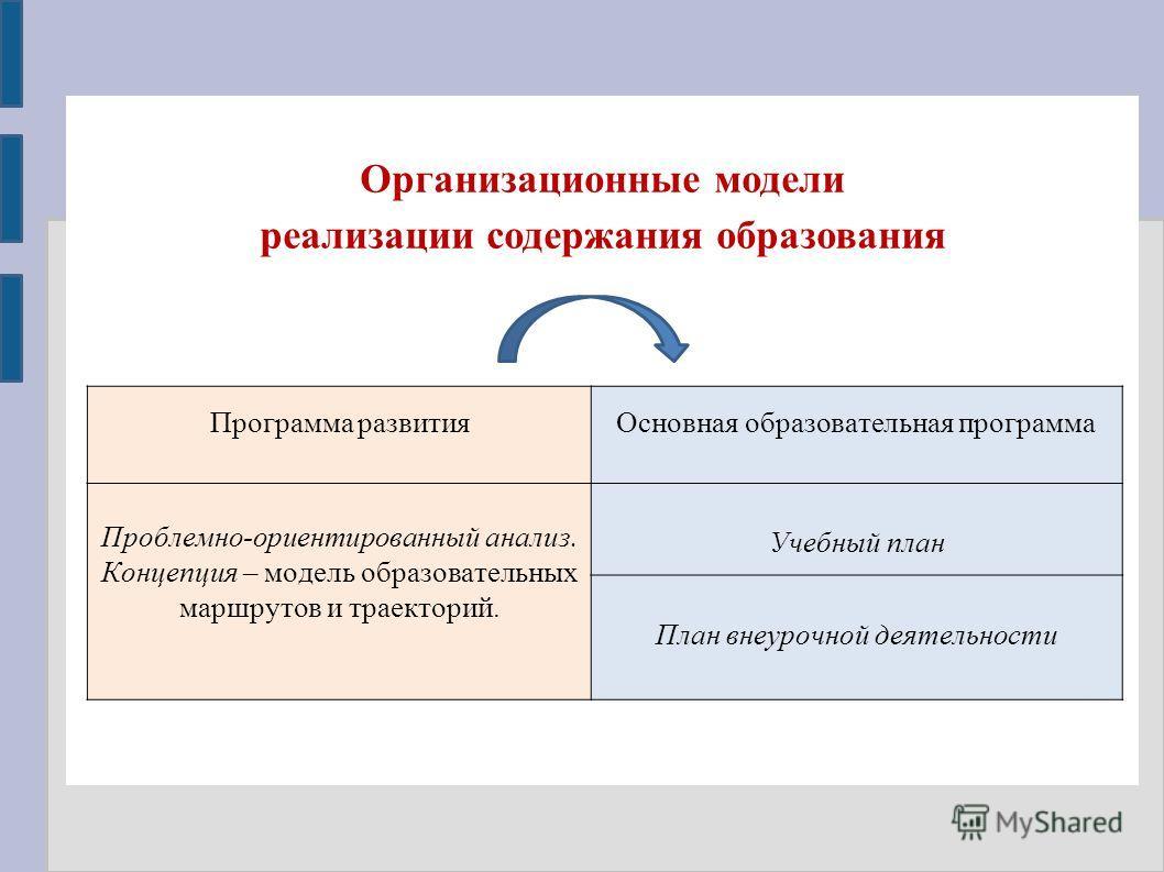 Организационные модели реализации содержания образования Программа развития Основная образовательная программа Проблемно-ориентированный анализ. Концепция – модель образовательных маршрутов и траекторий. Учебный план План внеурочной деятельности