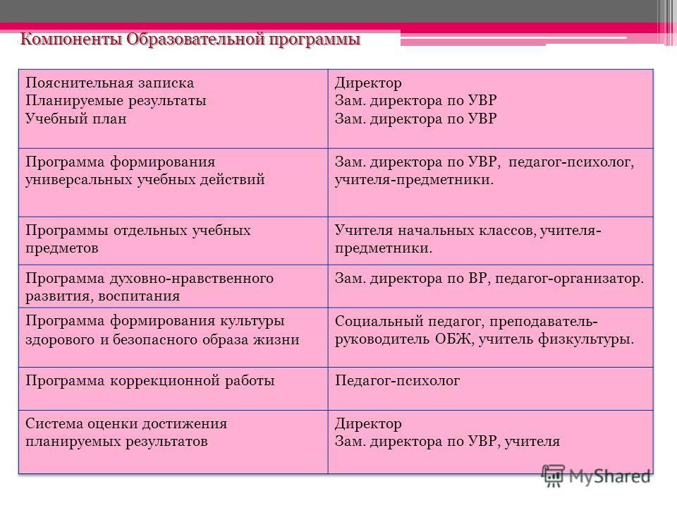 Компоненты Образовательной программы