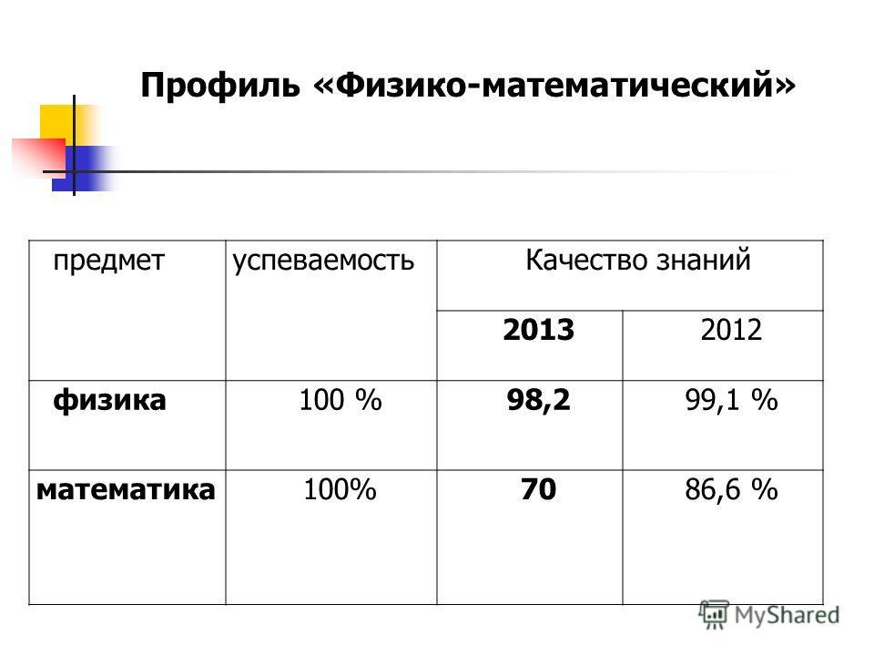 Профиль «Физико-математический» предмет успеваемость Качество знаний 20132012 физика 100 %98,299,1 % математика 100%7086,6 %