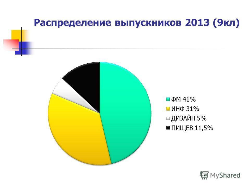 Распределение выпускников 2013 (9 кл)