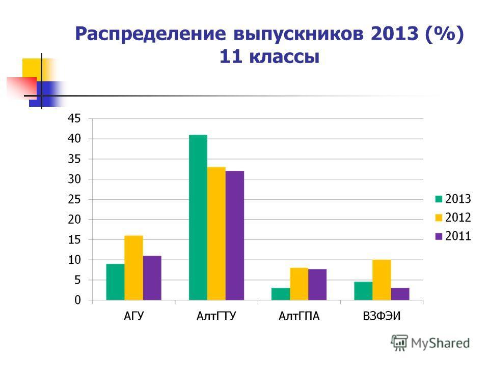 Распределение выпускников 2013 (%) 11 классы