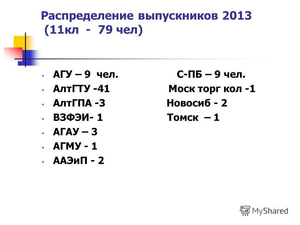 Распределение выпускников 2013 (11 кл - 79 чел) АГУ – 9 чел. С-ПБ – 9 чел. АлтГТУ -41 Моск торг кол -1 АлтГПА -3 Новосиб - 2 ВЗФЭИ- 1 Томск – 1 АГАУ – 3 АГМУ - 1 ААЭиП - 2