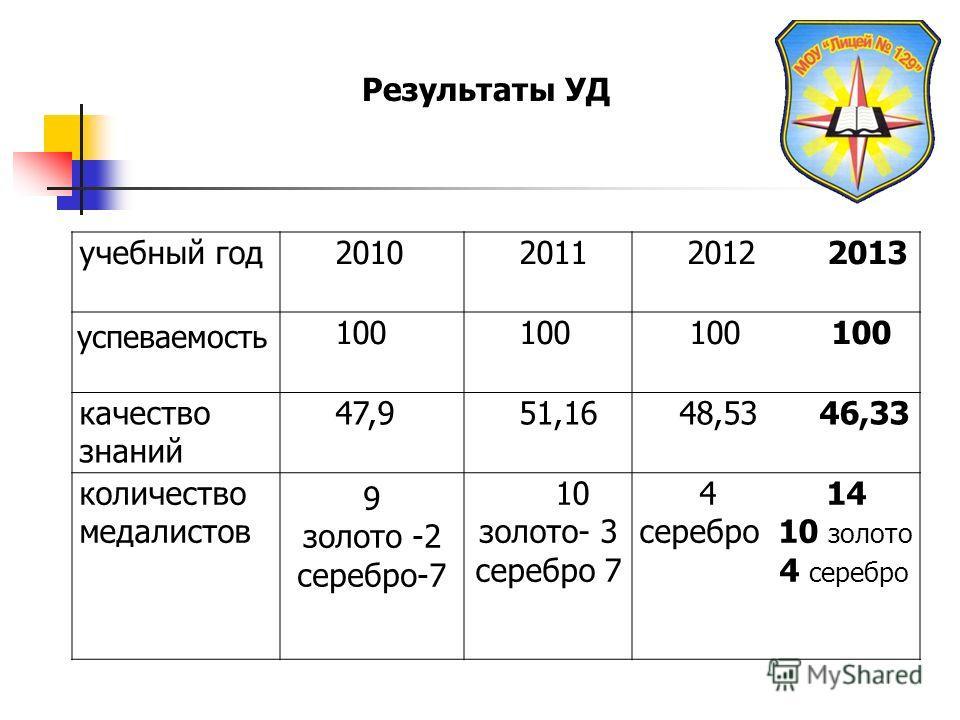 учебный год 201020112012 2013 успеваемость 100 100 100 качество знаний 47,951,16 48,53 46,33 количество медалистов 9 золото -2 серебро-7 10 золото- 3 серебро 7 4 14 серебро 10 золото 4 серебро Результаты УД