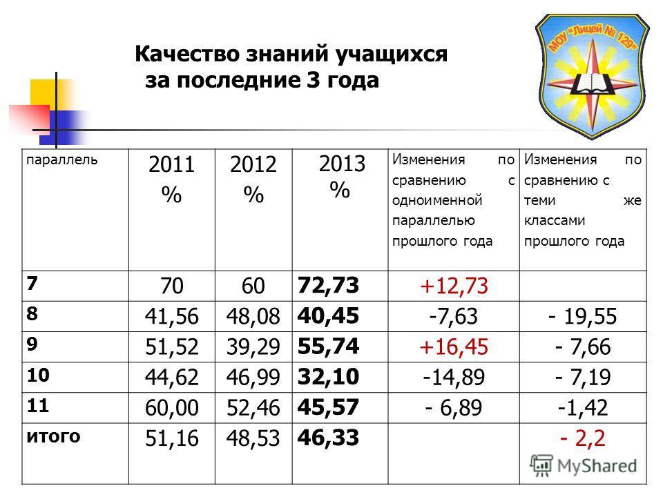 параллель 2011 % 2012 % 2013 % Изменения по сравнению с одноименной параллелью прошлого года Изменения по сравнению с теми же классами прошлого года 7 7060 72,73 +12,73 8 41,5648,08 40,45 -7,63- 19,55 9 51,5239,29 55,74 +16,45- 7,66 10 44,6246,99 32,