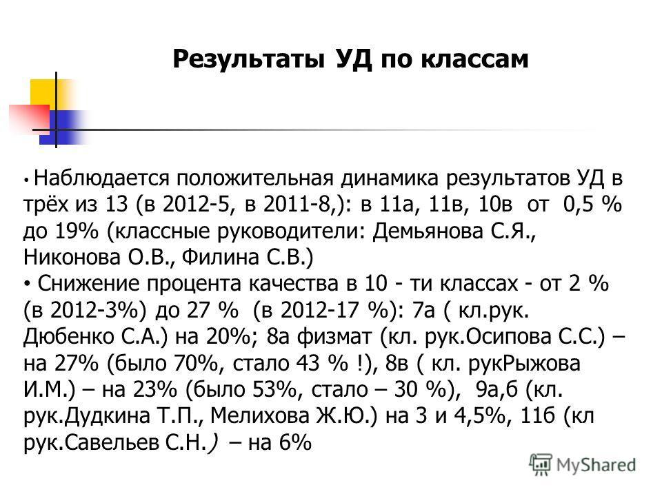 Наблюдается положительная динамика результатов УД в трёх из 13 (в 2012-5, в 2011-8,): в 11 а, 11 в, 10 в от 0,5 % до 19% (классные руководители: Демьянова С.Я., Никонова О.В., Филина С.В.) Снижение процента качества в 10 - ти классах - от 2 % (в 2012
