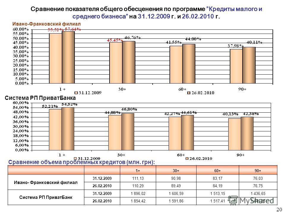 Сравнение показателя общего обесценения по программе Кредиты малого и среднего бизонеса на 31.12.2009 г. и 26.02.2010 г. 1+30+60+90+ Ивано- Франковский филиал 31.12.2009111,1390,9883,1776,03 26.02.2010110,2989,4984,1976,75 Система РП Приват Банк 31.1