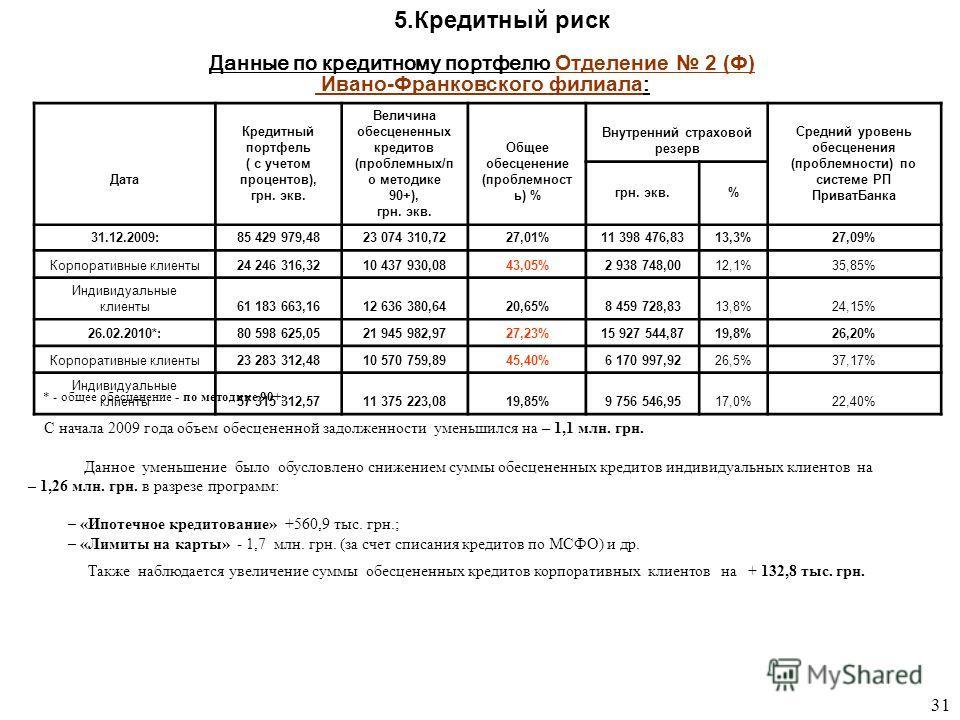 Данные по кредитному портфел ю Отделение 2 (Ф) Ивано-Франковского филиала : * - общее обесценение - по методике 90+; 5. Кредитный риск С начала 2009 года объем обесцененной задолженности уменьшился на – 1,1 млн. грн. Данное уменьшение было обусловлен