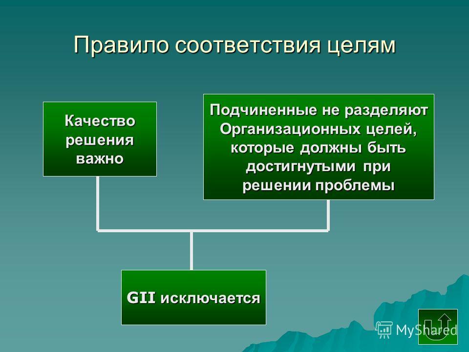 Правило соответствия целям Качестворешенияважно Подчиненные не разделяют Организационных целей, которые должны быть достигнутыми при решении проблемы GII исключается