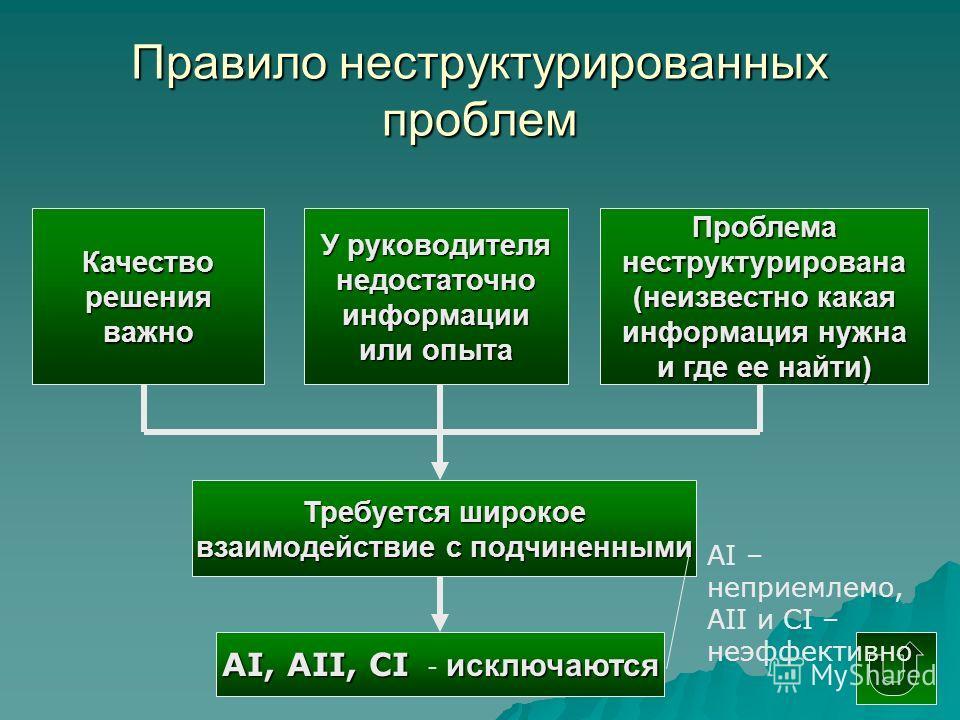 Правило неструктурированных проблем Качестворешенияважно У руководителя недостаточно информации или опыта Проблеманеструктурирована (неизвестно какая информация нужна и где ее найти) АI, АII, CI исключаются АI, АII, CI - исключаются Требуется широкое