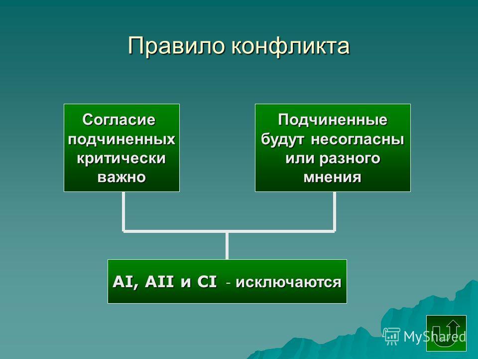 Правило конфликта Согласиеподчиненныхкритическиважно Подчиненные будут не согласны или разного мнения АI, АII и CI исключаются АI, АII и CI - исключаются
