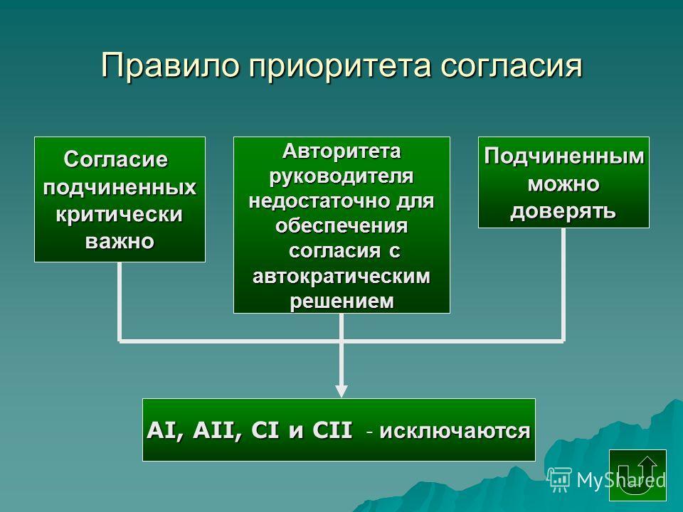 Правило приоритета согласия Согласиеподчиненныхкритическиважно Авторитетаруководителя недостаточно для обеспечения согласия с согласия савтократическимрешением Подчиненнымможнодоверять АI, АII, CI и CII исключаются АI, АII, CI и CII - исключаются
