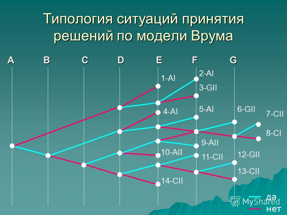 Типология ситуаций принятия решений по модели Врума 1-АI 2-АI 3-GII 7-CII 6-GII 4-АI 8-CI 5-АI 13-CII 12-GII 11-CII 9-АII 10-АII 14-CII ABEDCFG да нет