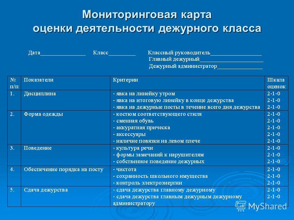 Мониторинговая карта оценки деятельности дежурного класса