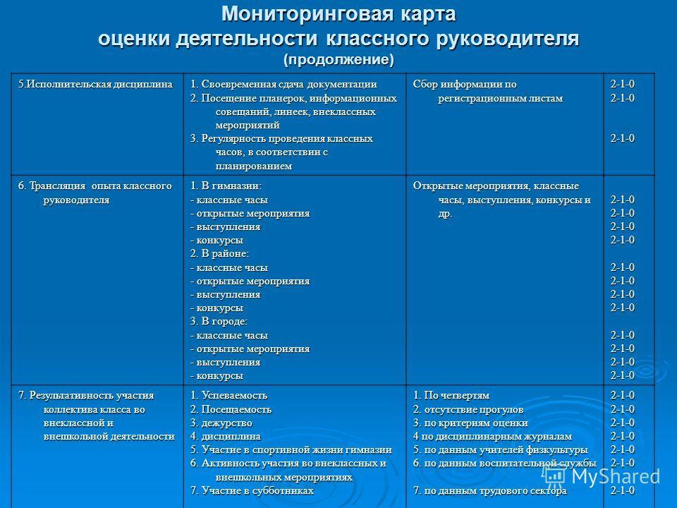 Мониторинговая карта оценки деятельности классного руководителя (продолжение) 5. Исполнительская дисциплина 1. Своевременная сдача документации 2. Посещение планерок, информационных совещаний, линеек, внеклассных мероприятий 3. Регулярность проведени