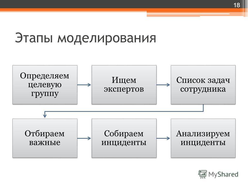Этапы моделирования Определяем целевую группу Ищем экспертов Список задач сотрудника Отбираем важные Собираем инциденты Анализируем инциденты 18