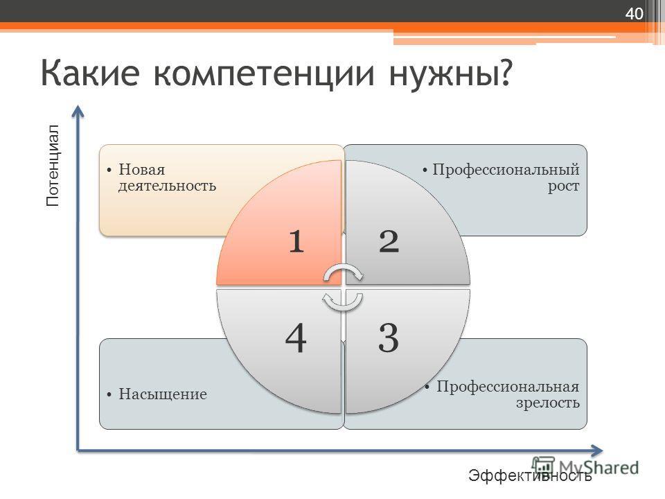 Какие компетенции нужны? 40 Потенциал Эффективность