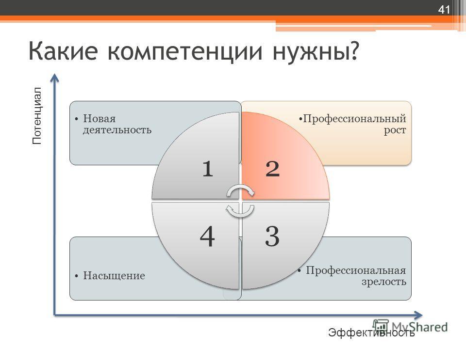 Какие компетенции нужны? 41 Потенциал Эффективность