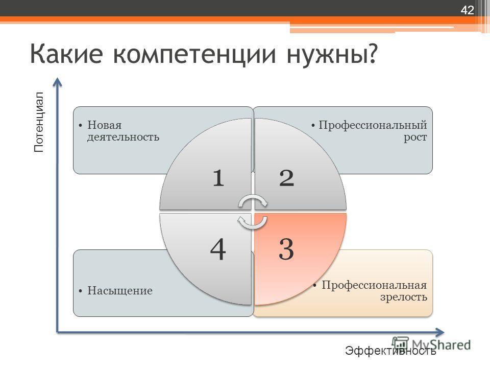 Какие компетенции нужны? 42 Потенциал Эффективность