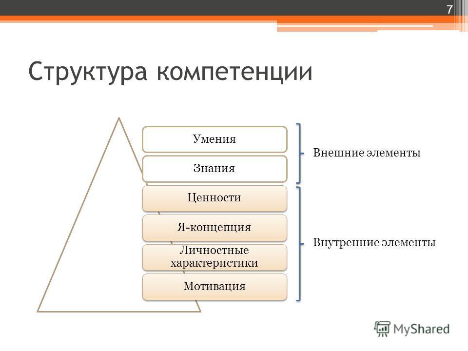 Структура компетенции 7 Внешние элементы Внутренние элементы Умения Знания Ценности Я-концепция Личностные характеристики Мотивация