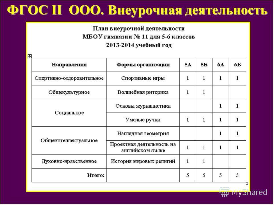 ФГОС II ООО. Внеурочная деятельность