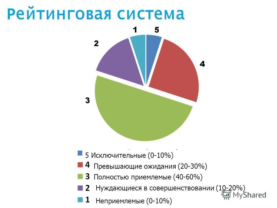 5 Исключительные (0-10%) Полностью приемлемые (40-60%) Превышающие ожидания (20-30%) Нуждающиеся в совершенствовании (10-20%) Неприемлемые (0-10%)