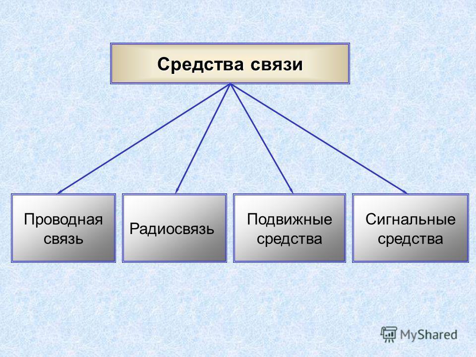 Средства связи Сигнальные средства Подвижные средства Радиосвязь Проводная связь