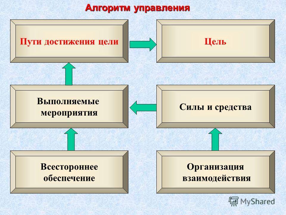 Пути достижения цели Цель Выполняемые мероприятия Силы и средства Всестороннее обеспечение Организация взаимодействия Алгоритм управления
