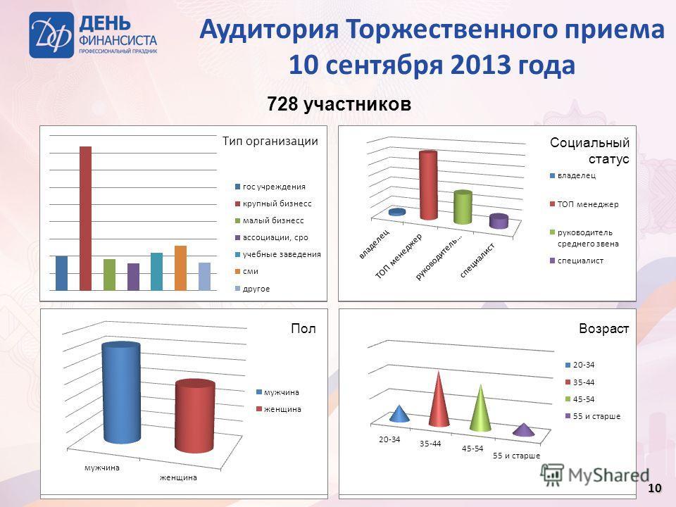 10 Аудитория Торжественного приема 10 сентября 2013 года Пол Возраст Социальный статус 728 участников