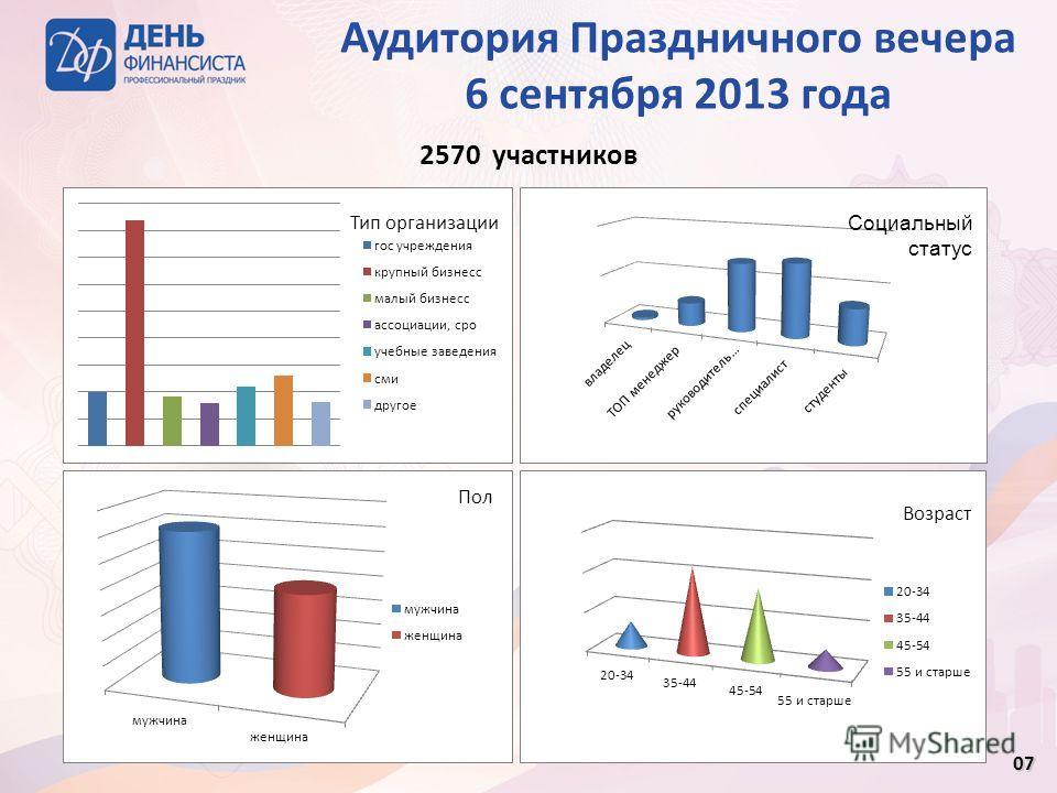 07 2570 участников Аудитория Праздничного вечера 6 сентября 2013 года Возраст Тип организации Социальный статус