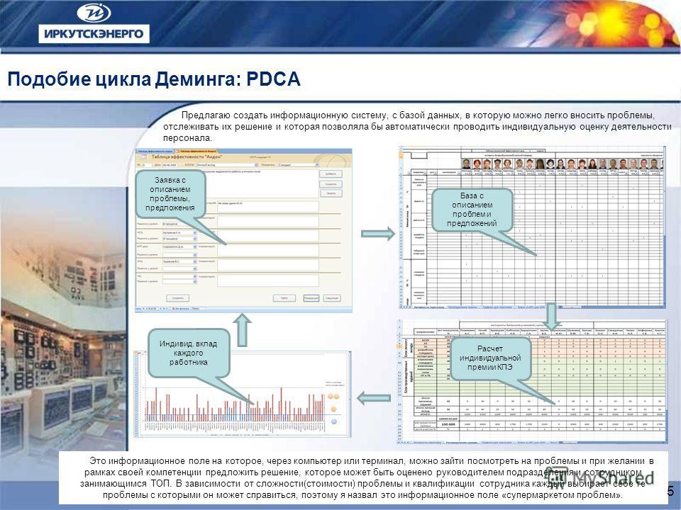 Подобие цикла Деминга: PDCA Предлагаю создать информационную систему, с базой данных, в которую можно легко вносить проблемы, отслеживать их решение и которая позволяла бы автоматически проводить индивидуальную оценку деятельности персонала. Это инфо