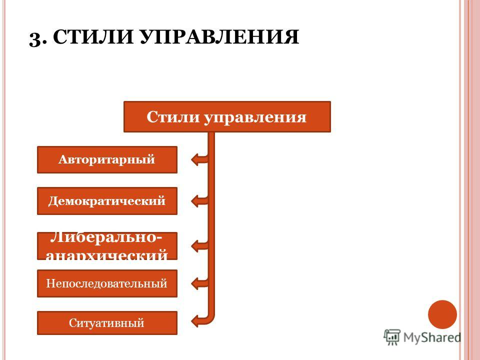 3. СТИЛИ УПРАВЛЕНИЯ Стили управления Авторитарный Демократический Либерально- анархический Непоследовательный Ситуативный