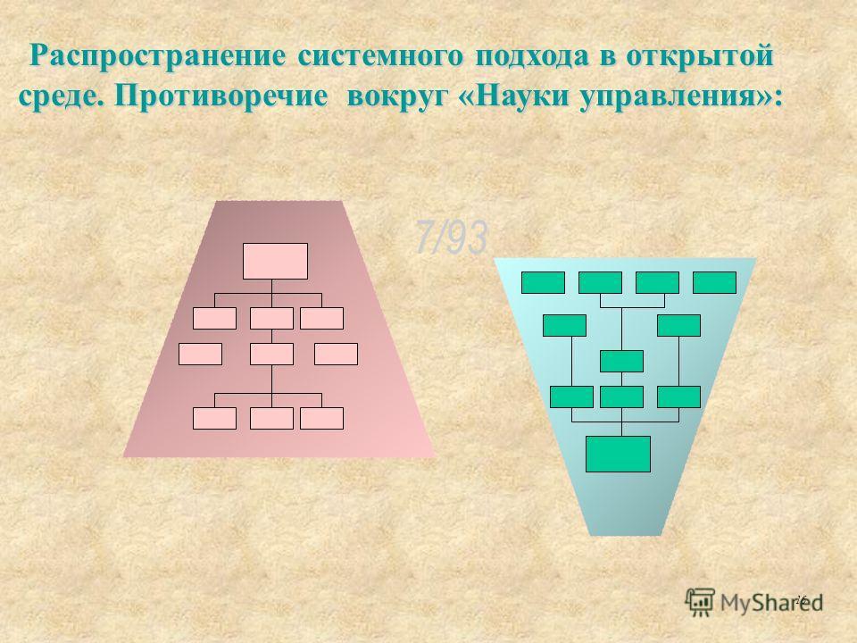 Распространение системного подхода в открытой среде. Противоречие вокруг «Науки управления»: 16 7/93