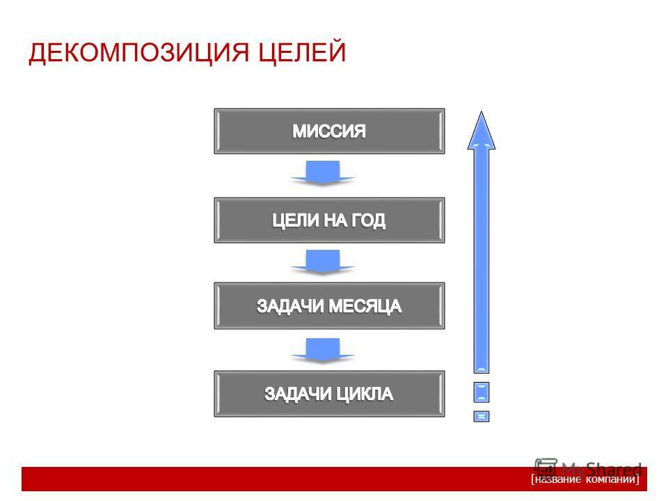 [название компании] ДЕКОМПОЗИЦИЯ ЦЕЛЕЙ