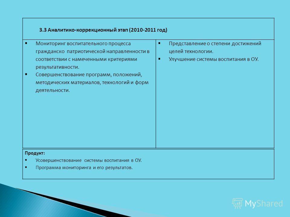 3.3 Аналитико-коррекционный этап (2010-2011 год) Мониторинг воспитательного процесса гражданско патриотической направленности в соответствии с намеченными критериями результативности. Совершенствование программ, положений, методических материалов, те