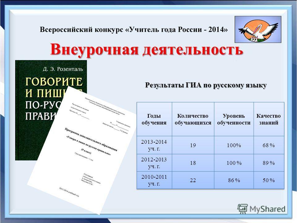 Внеурочная деятельность Результаты ГИА по русскому языку