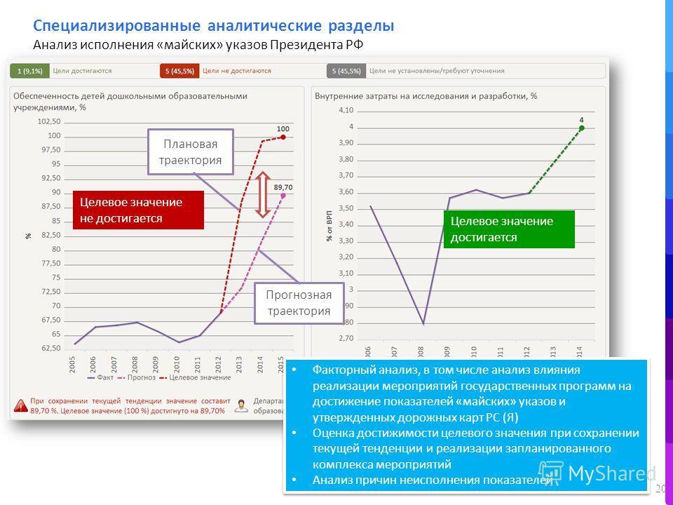 20 Прогнозная траектория Целевое значение не достигается Плановая траектория Целевое значение достигается Специализированные аналитические разделы Анализ исполнения «майских» указов Президента РФ Факторный анализ, в том числе анализ влияния реализаци