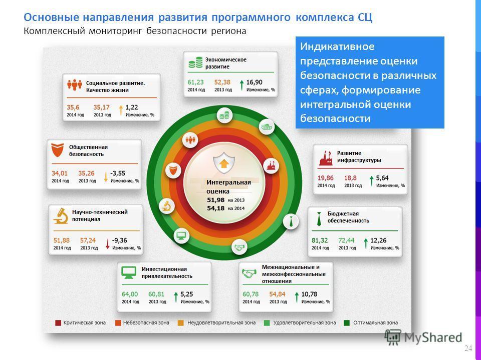 Индикативное представление оценки безопасности в различных сферах, формирование интегральной оценки безопасности 24 Основные направления развития программного комплекса СЦ Комплексный мониторинг безопасности региона