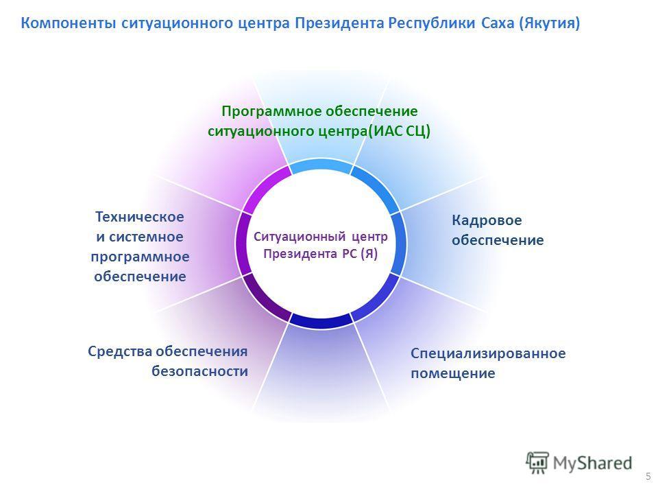 5 Компоненты ситуационного центра Президента Республики Саха (Якутия) Кадровое обеспечение Ситуационный центр Президента РС (Я) Техническое и системное программное обеспечение Специализированное помещение Программное обеспечение ситуационного центра(