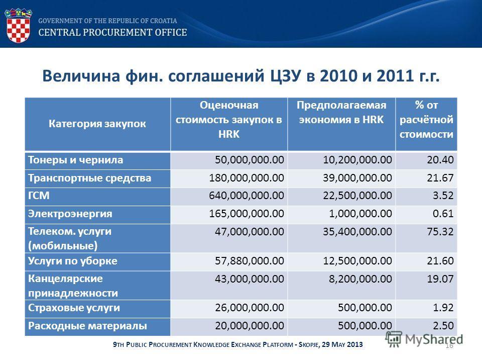 Величина фин. соглашений ЦЗУ в 2010 и 2011 г.г. 16 9 TH P UBLIC P ROCUREMENT K NOWLEDGE E XCHANGE P LATFORM - S KOPJE, 29 M AY 2013 Категория закупок Оценочная стоимость закупок в HRK Предполагаемая экономия в HRK % от расчётной стоимости Тонеры и че