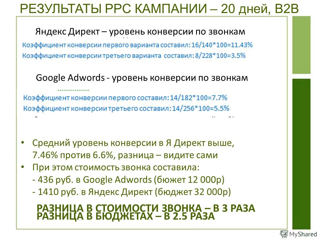 РЕЗУЛЬТАТЫ PPC КАМПАНИИ – 20 дней, B2B Cредний уровень конверсии в Я Директ выше, 7.46% против 6.6%, разница – видите сами При этом стоимость звонка составила: - 436 руб. в Google Adwords (бюджет 12 000 р) - 1410 руб. в Яндекс Директ (бюджет 32 000 р