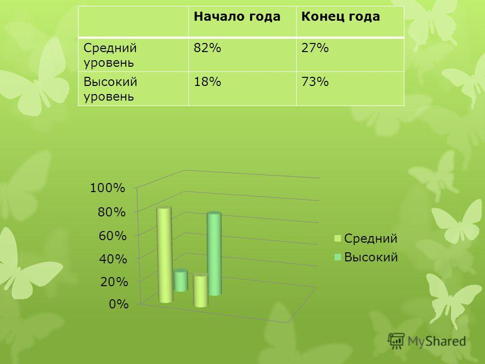 Начало года Конец года Средний уровень 82%27% Высокий уровень 18%73%