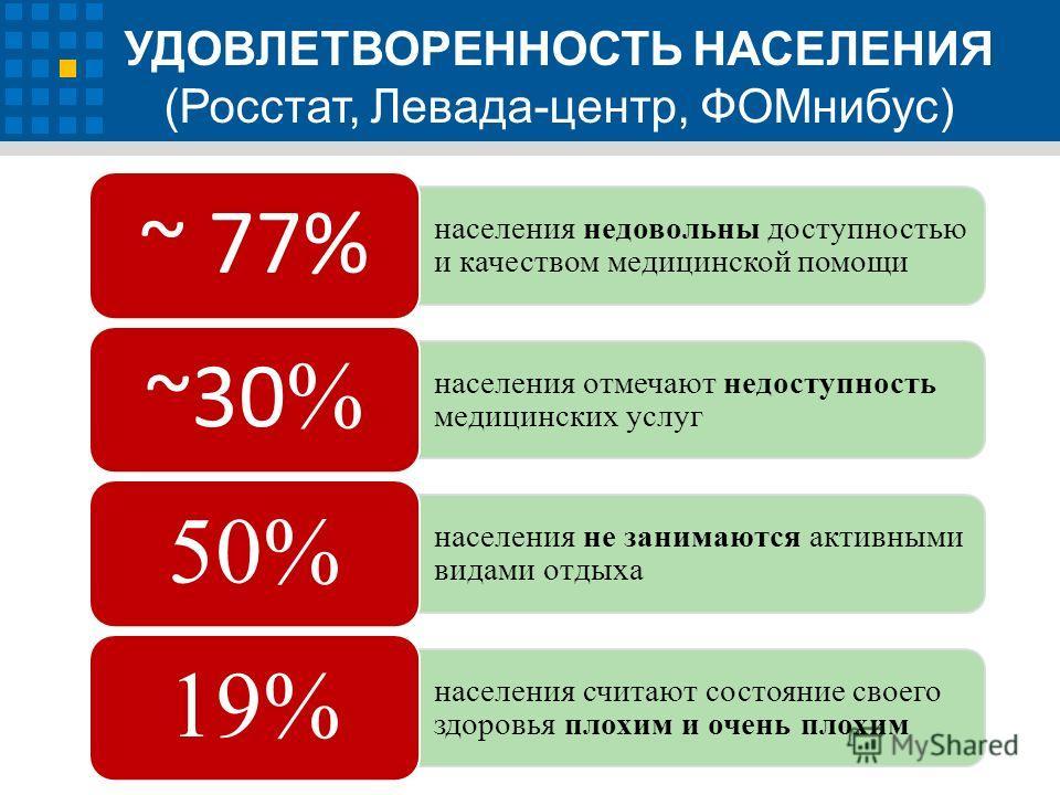 УДОВЛЕТВОРЕННОСТЬ НАСЕЛЕНИЯ (Росстат, Левада-центр, ФОМнибус) населения недовольны доступностью и качеством медицинской помощи ~ 77% населения отмечают недоступность медицинских услуг ~30 % населения не занимаются активными видами отдыха 50% населени