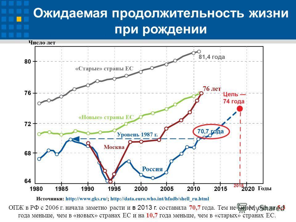 Ожидаемая продолжительность жизни при рождении ОПЖ в РФ с 2006 г. начала заметно расти и в 2013 г. составила 70,7 года. Тем не менее, она на 5,3 года меньше, чем в «новых» странах ЕС и на 10,7 года меньше, чем в «старых» странах ЕС.