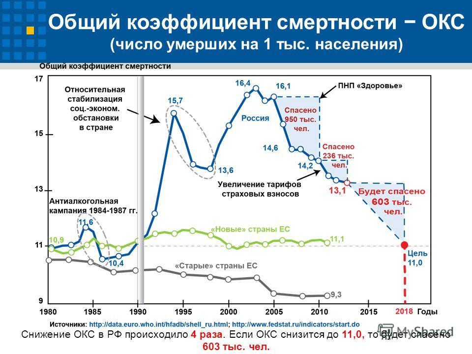 Общий коэффициент смертности ОКС (число умерших на 1 тыс. населения) Снижение ОКС в РФ происходило 4 раза. Если ОКС снизится до 11,0, то будет спасено 603 тыс. чел.