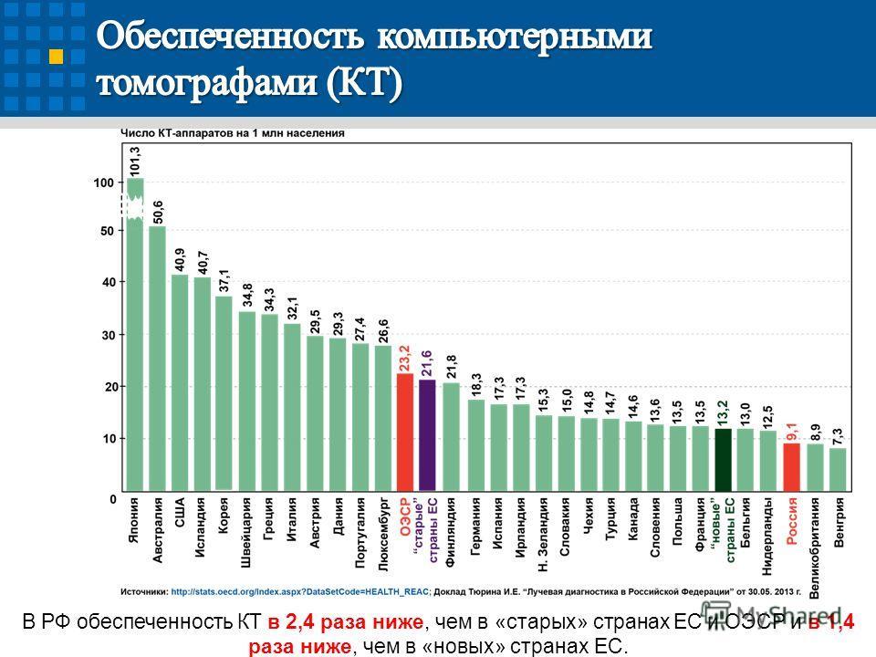 В РФ обеспеченность КТ в 2,4 раза ниже, чем в «старых» странах ЕС и ОЭСР и в 1,4 раза ниже, чем в «новых» странах ЕС.