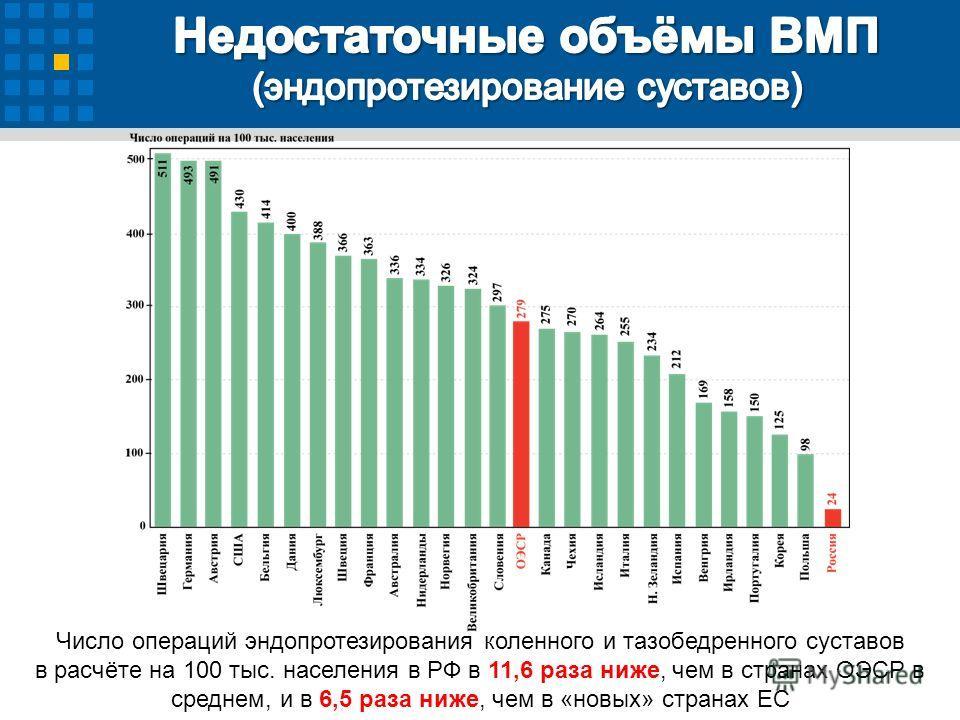 Число операций эндопротезирования коленного и тазобедренного суставов в расчёте на 100 тыс. населения в РФ в 11,6 раза ниже, чем в странах ОЭСР в среднем, и в 6,5 раза ниже, чем в «новых» странах ЕС