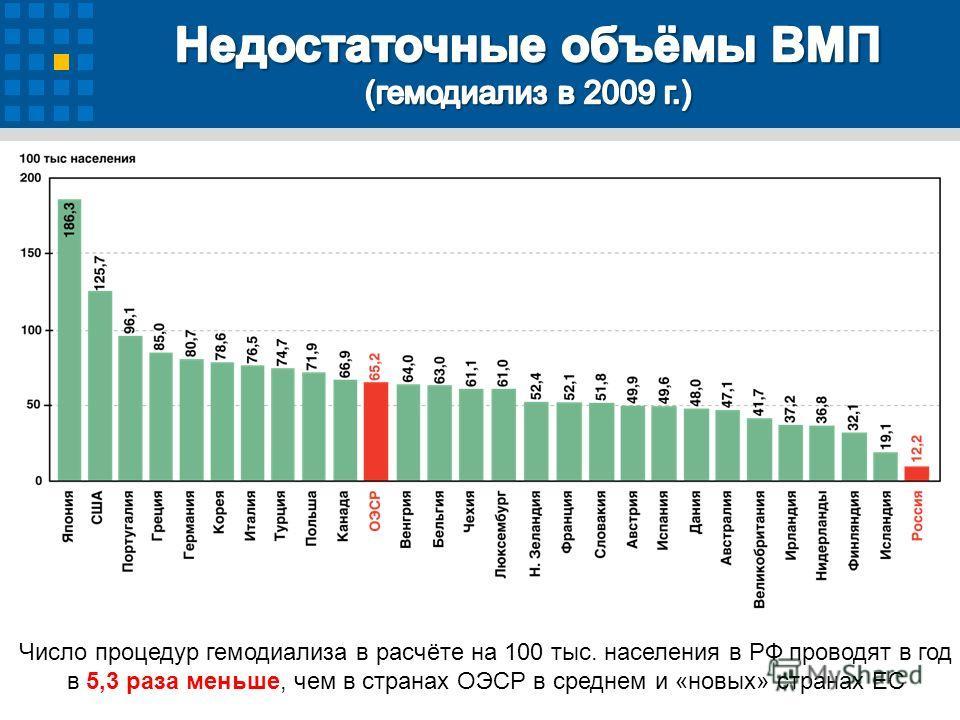 Число процедур гемодиализа в расчёте на 100 тыс. населения в РФ проводят в год в 5,3 раза меньше, чем в странах ОЭСР в среднем и «новых» странах ЕС
