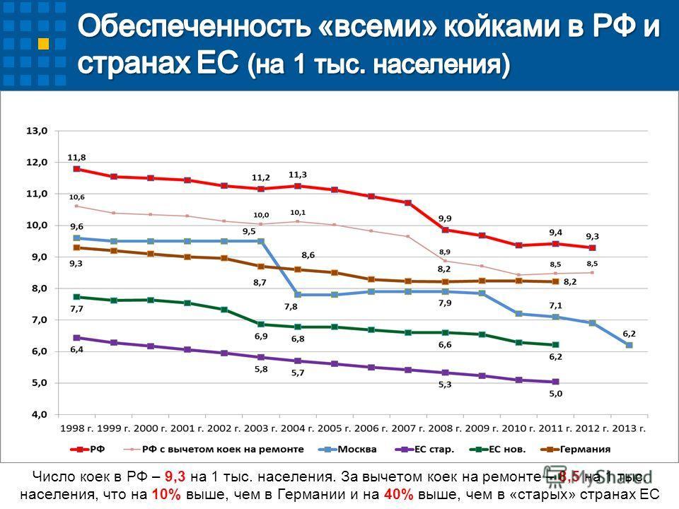 Число коек в РФ – 9,3 на 1 тыс. населения. За вычетом коек на ремонте – 8,5 на 1 тыс. населения, что на 10% выше, чем в Германии и на 40% выше, чем в «старых» странах ЕС